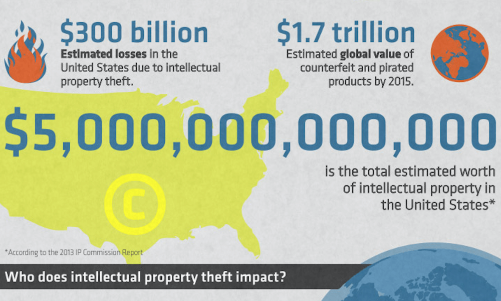 US IP Theft Facts