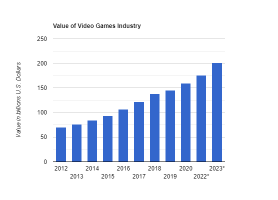 Value of Video Games Industry